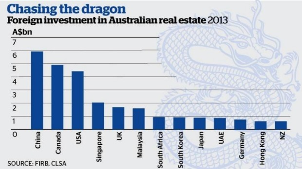 foreign investment in Australia real estate